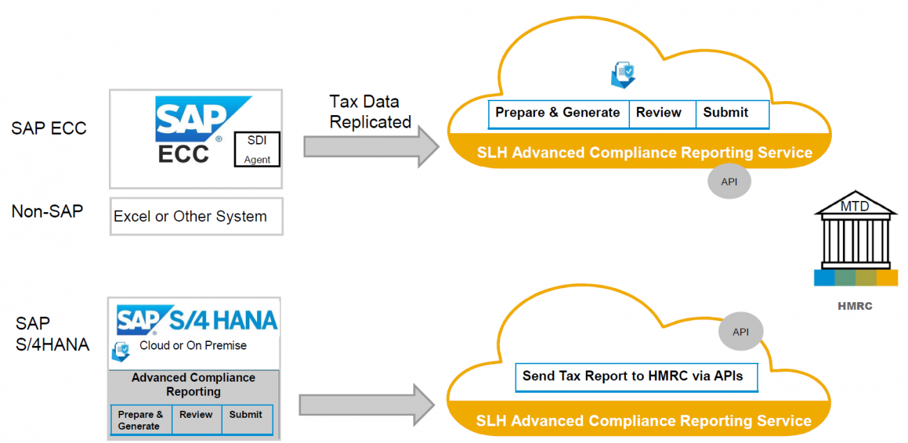 SAP Advanced Compliance Reporting